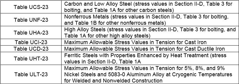 Volume XX: ASME Pressure Vessels | Boardman LLC